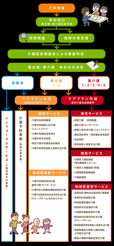 利用可能サービスチャート